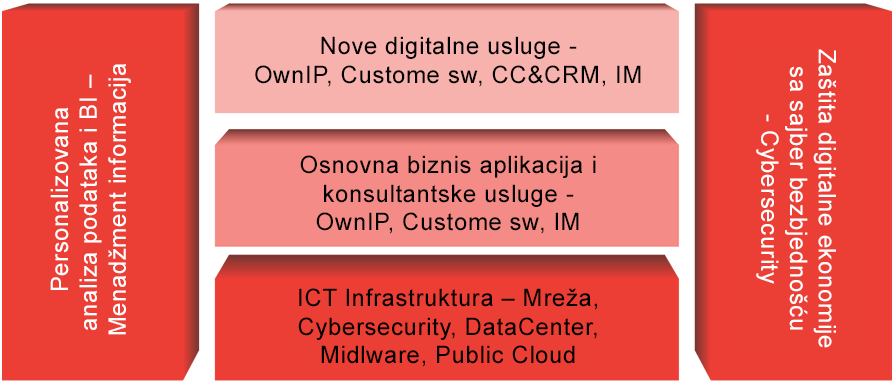piramida-digitalna-transformacija-osnova